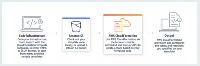image from AWS Cloudformation Template for CloudTrail
